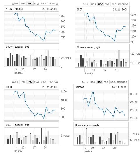 График индекса ММВБ и курсов акций Газпрома, Лукойла и Сбербанка с сайта ММВБ за ноябрь 2008 г.