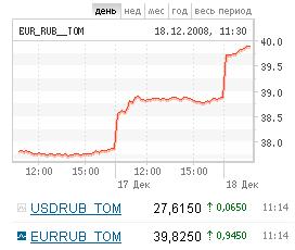 График изменения курса евро на ММВБ с сайта биржи