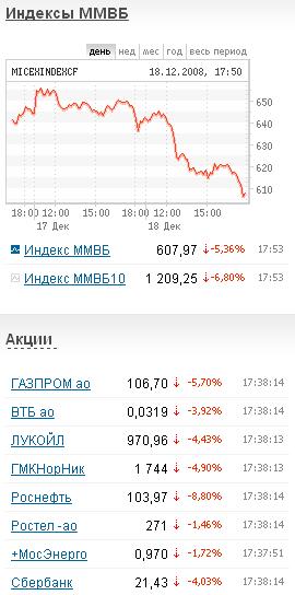 График изменения индекса ММВБ и котировок акций с сайта биржи
