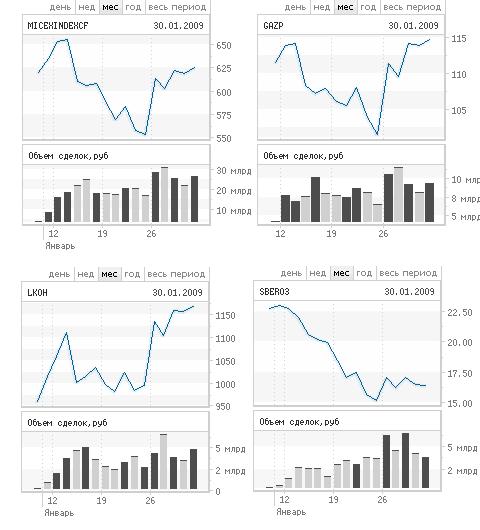 фондовый рынок с сбербанком
