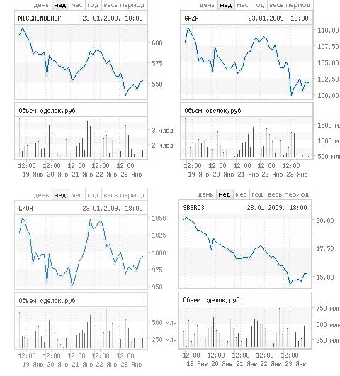 График индекса ММВБ и курсов акций Газпрома, Лукойла и Сбербанка с сайта ММВБ