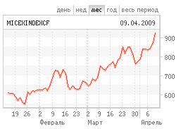 График изменения индекса ММВБ с сайта биржи
