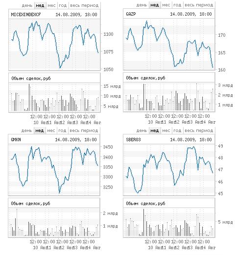 График индекса ММВБ и курсов акций Газпрома, Норильского никеля и Сбербанка с сайта ММВБ