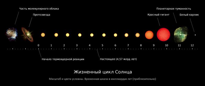 780px-Solar-evolution